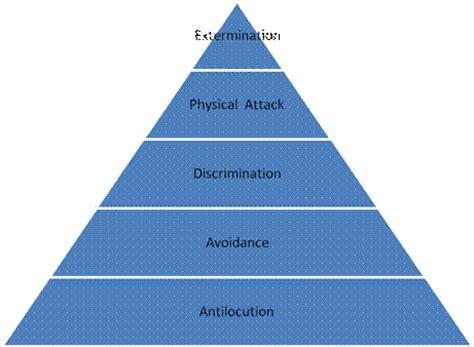 Individual racism sociology essay - kitesconstructionacademy